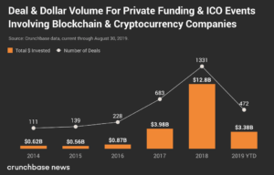 J.D. Salbego - The state of Blockchain and Crypto Funding in 2019 - Crunchbase news - Deal and Dollar Volume for Private Funding & ICO events involving blockchain & cryptocurrency companies