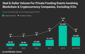 J.D. Salbego - The state of Blockchain and Crypto Funding in 2019 - Crunchbase News - Deal and Dollar Volume for Private Funding involving blockchain & cryptocurrency companies, excluding ICOs
